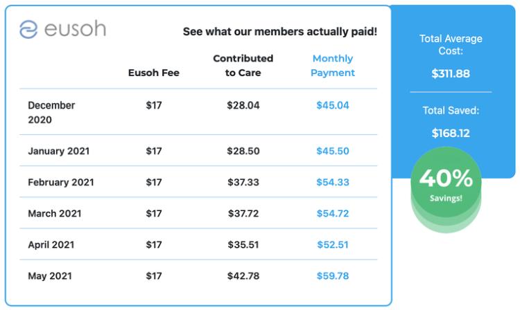 Eusoh savings