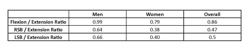 enduracne score ratio table