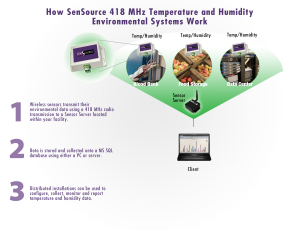 How it Works Wireless 418MHz_01132016