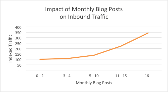 blog monthly traffic