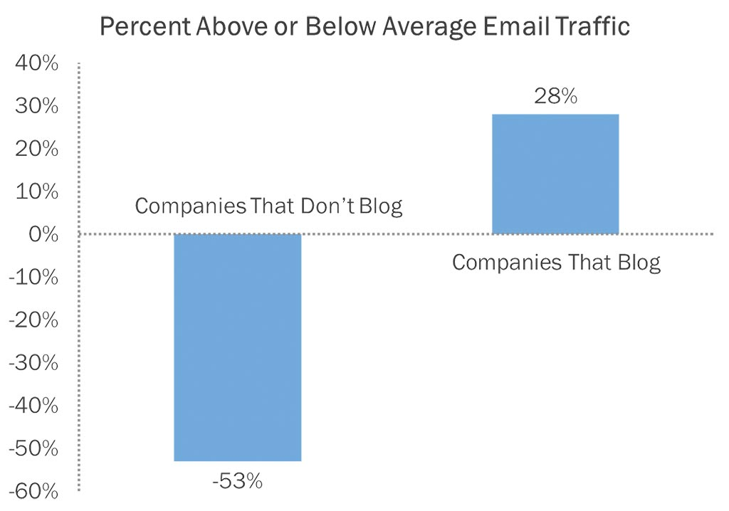 email traffic from blogging