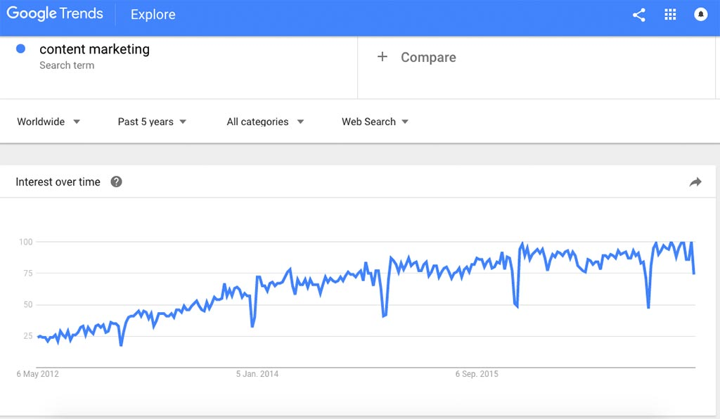 google trends-content marketing