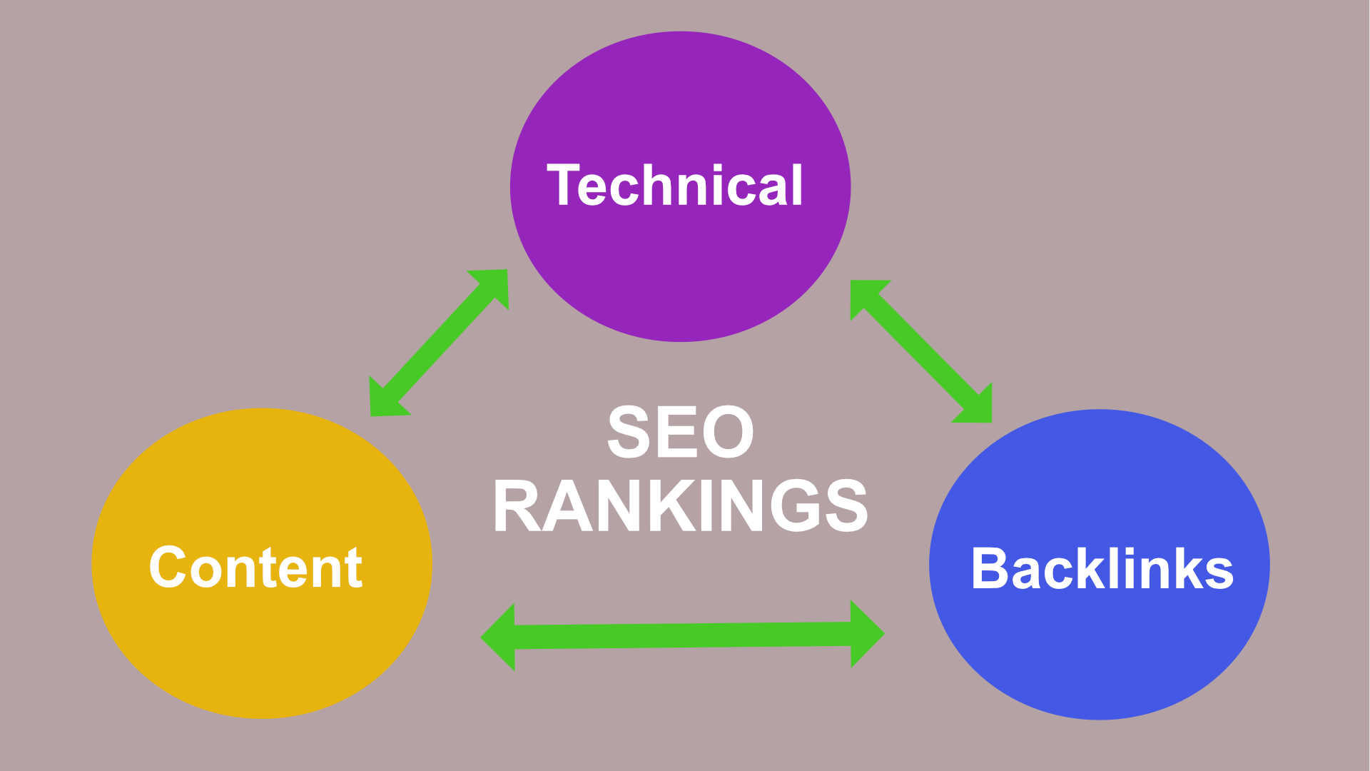 seo rankings and audit