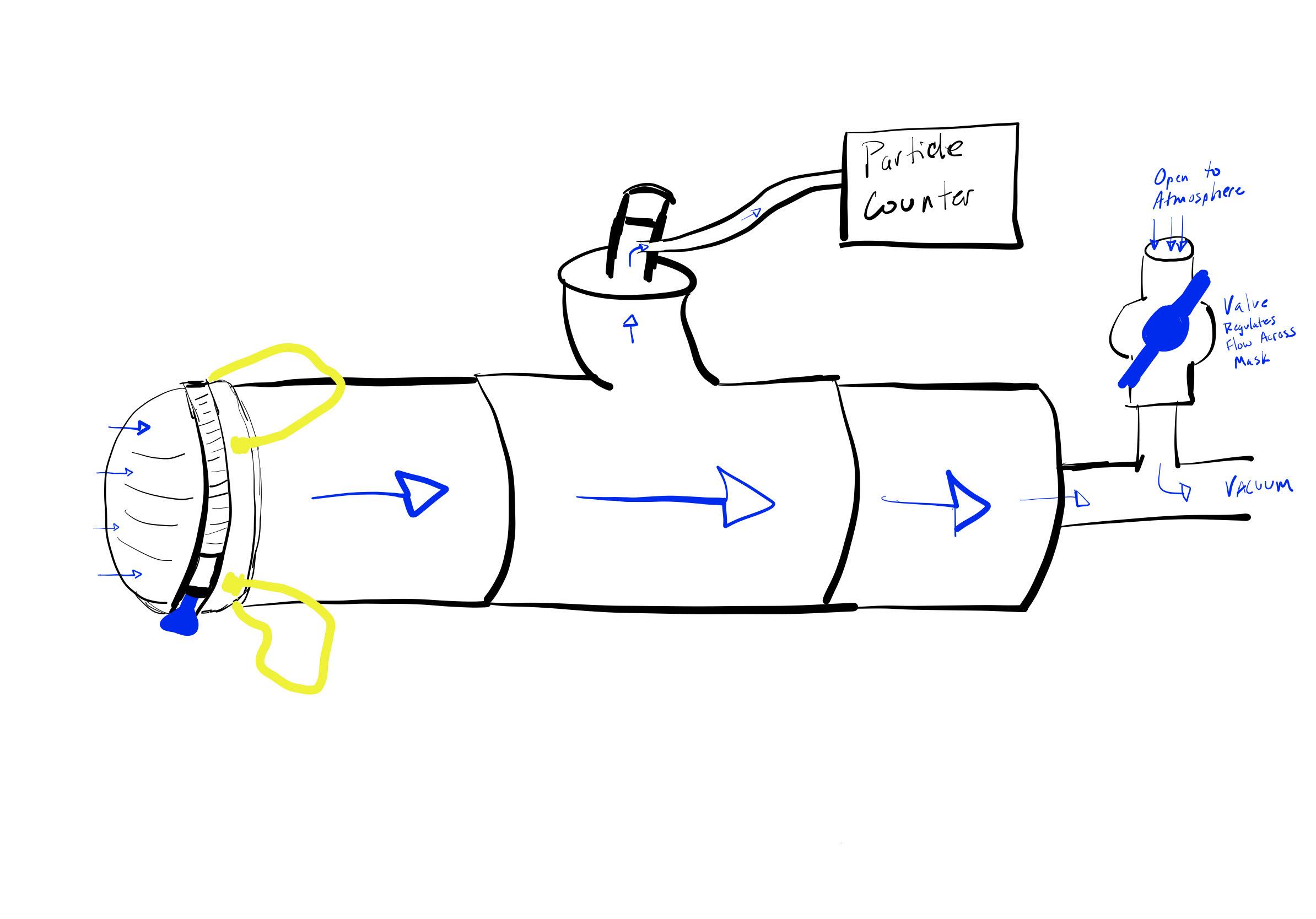 Filtration testing Methods