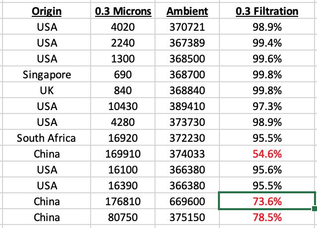 Mask Filtration Database