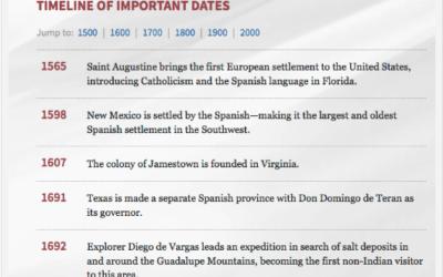 Latino American: Timeline (1565-2013)