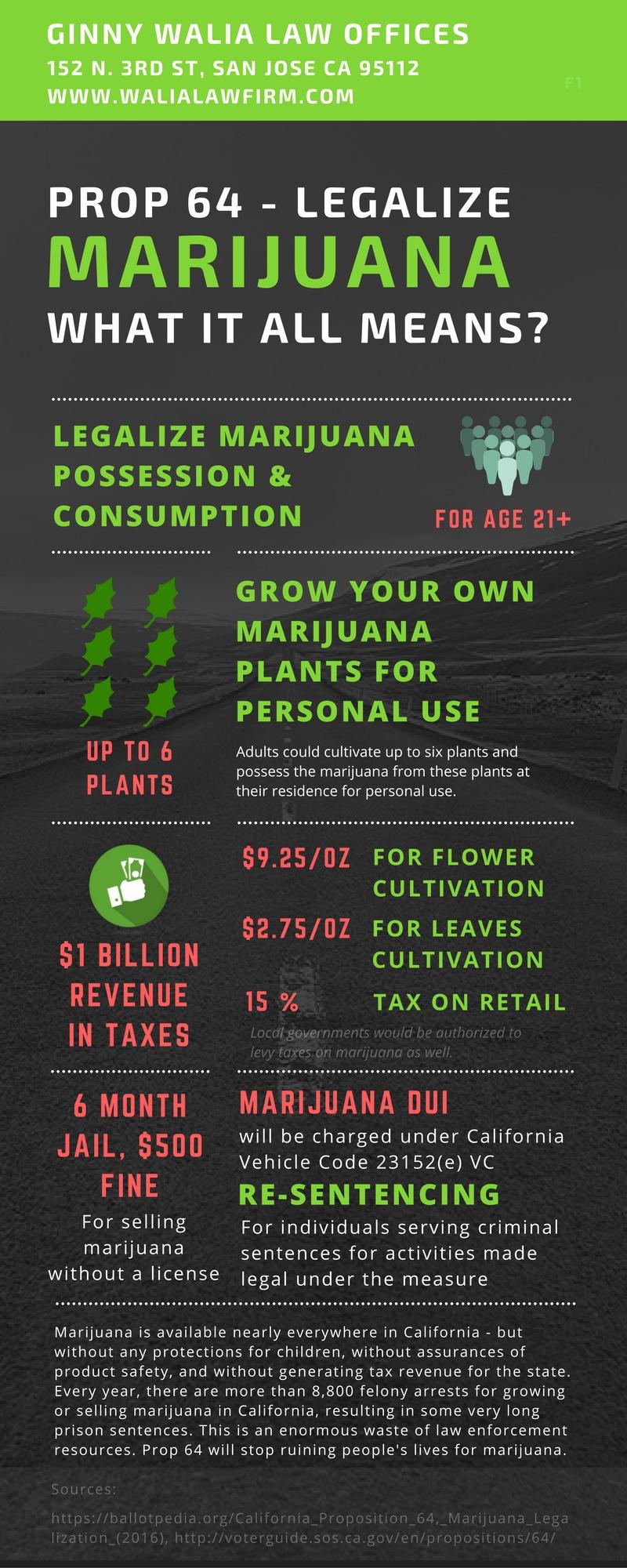 Infographic - Prop 64 Marijuana Legalization