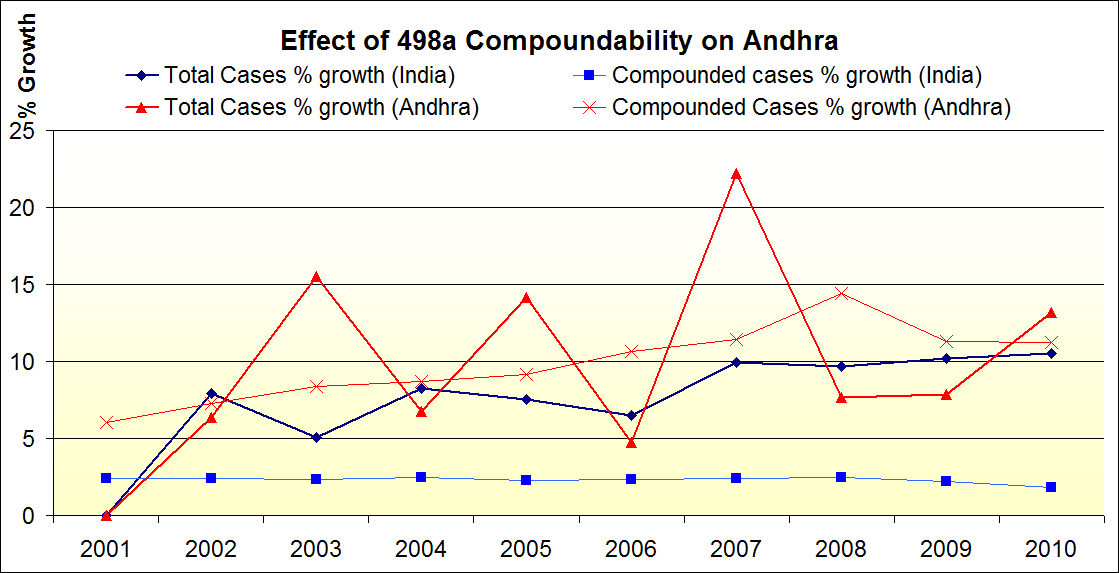 Growth rate of Total cases in India vs Andhra. Effect of making Sec 498a compoundable