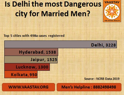 Cities and states with highest number of 498a cases registered