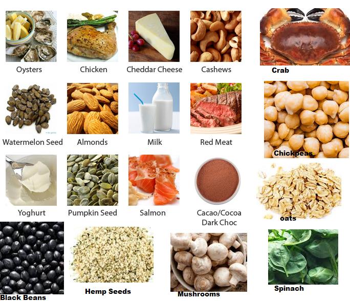 Foods Highin Zinc