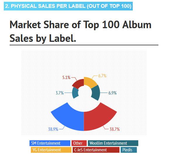 KPOP sales 2013