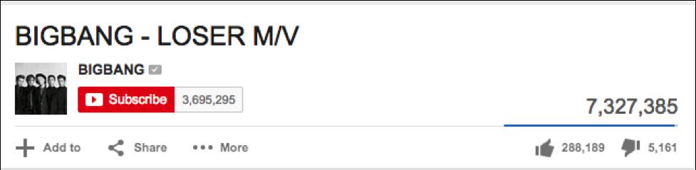 Big Bang Loser YouTube Count