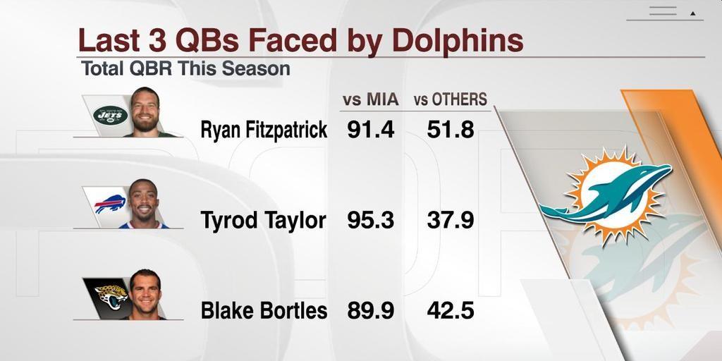 Desempenho dos QBs contra os Dolphins e pós-Miami nas três derrotas do time