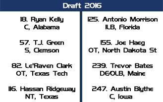 draft colts
