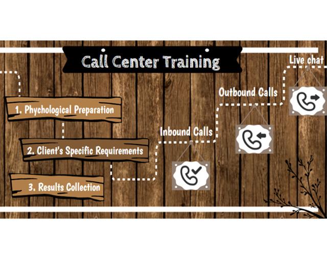 Call-Center-Training