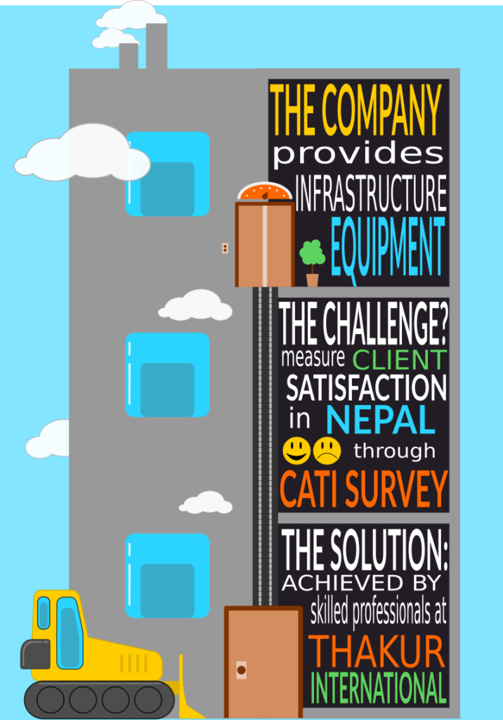 infographic study case CATI survey