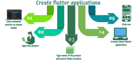 create flutter application