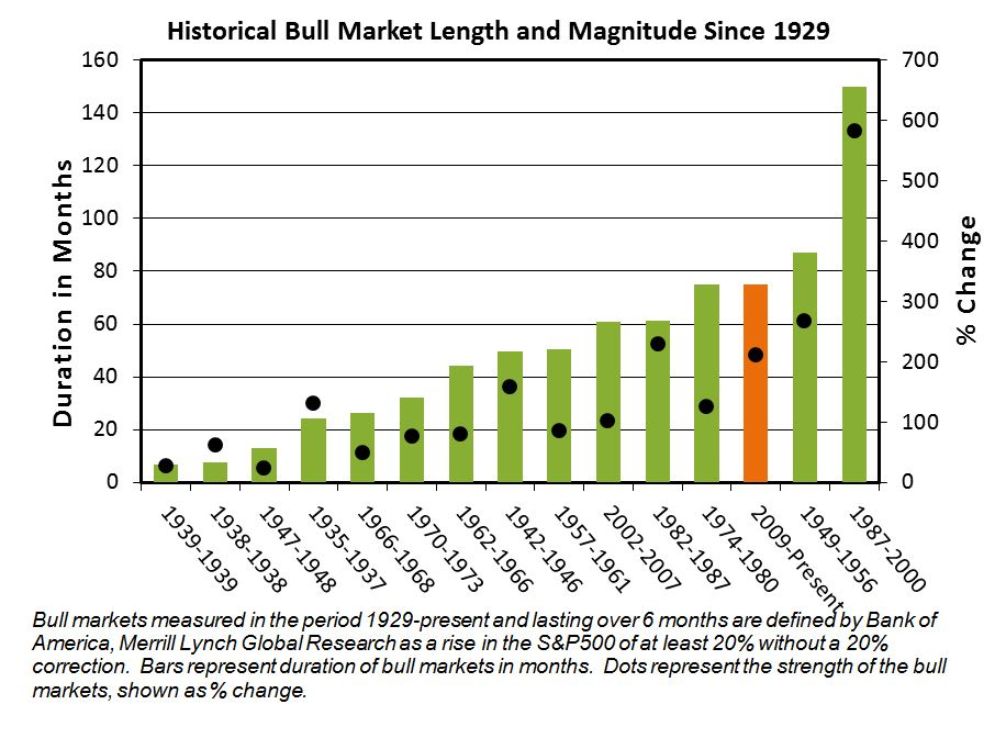Graph showing information regarding bull market historical facts