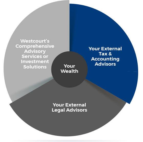 Pie chart titled Your Wealth. Split into 3 equal parts: 1) Westcourt's Comprehensive Advisory Services or Investment Solutions. 2) Your External Tax & Accounting Advisors. 3) Your External Legal Advisors.