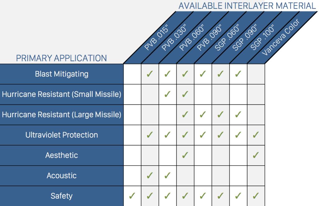 Interlayer Materials