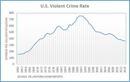 A graph about the US violent crime rate