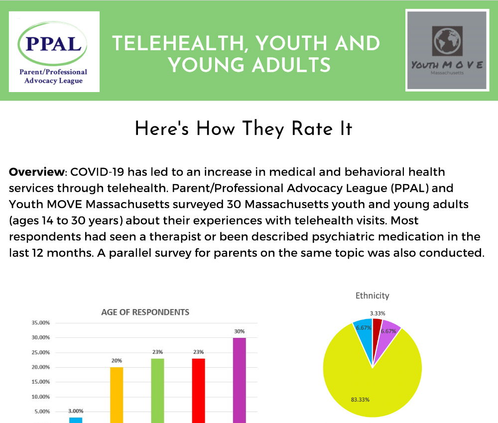 Telehealth, Youth and Young Adults: How Would You Rate It