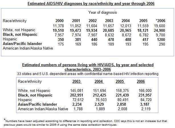 African American HIV AIDS Chart 1