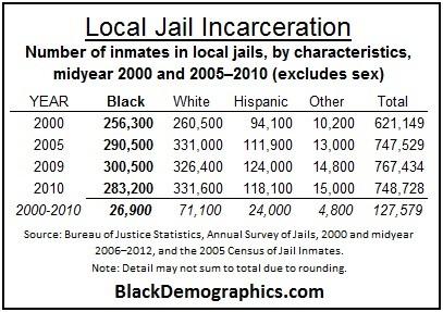 Black Local Jail Incarceration 2000 to 2010