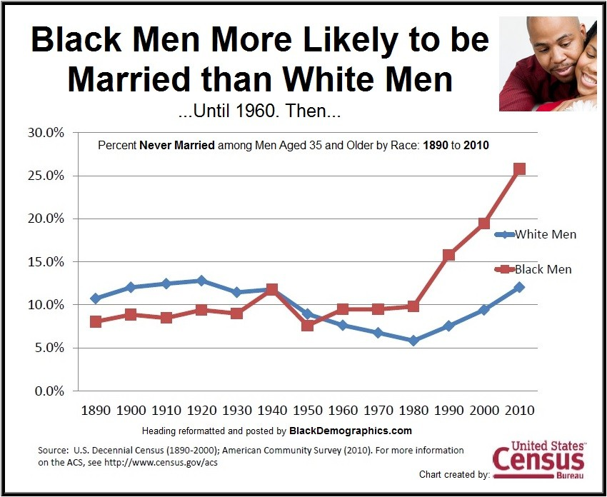 Black Men Historical Marriage 1890 to 2010
