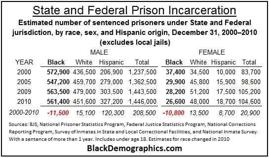Black State Federal Prison Incarceration 2000 to 2010