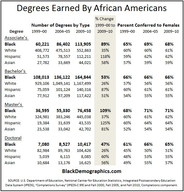 Degrees Earned by African Americans 2000 to 2010
