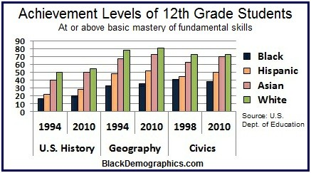History Geography Civics Achievement level Chart