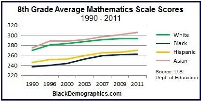 Math Scale Scores 8th Grade Chart