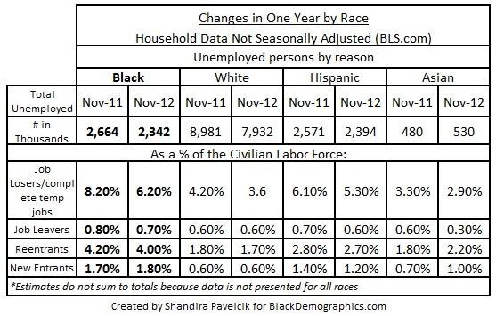 Nov 2012 Chart 2