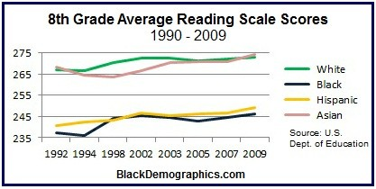 Reading Scale Scores 8th Grade Chart