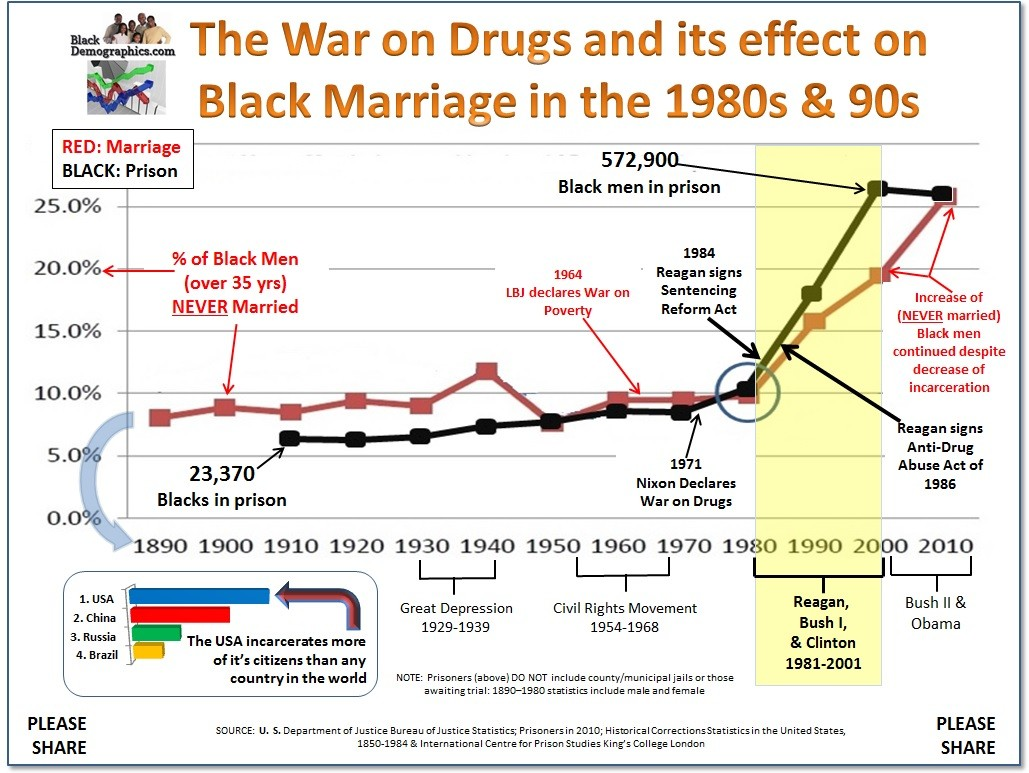 War on Drugs and Marriage
