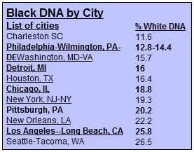 Black DNA by City