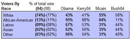 WP Obama Election Chart