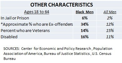 Other Black Male Characteristics Table 2
