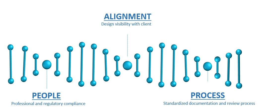 Alignment-People-Process Graphic