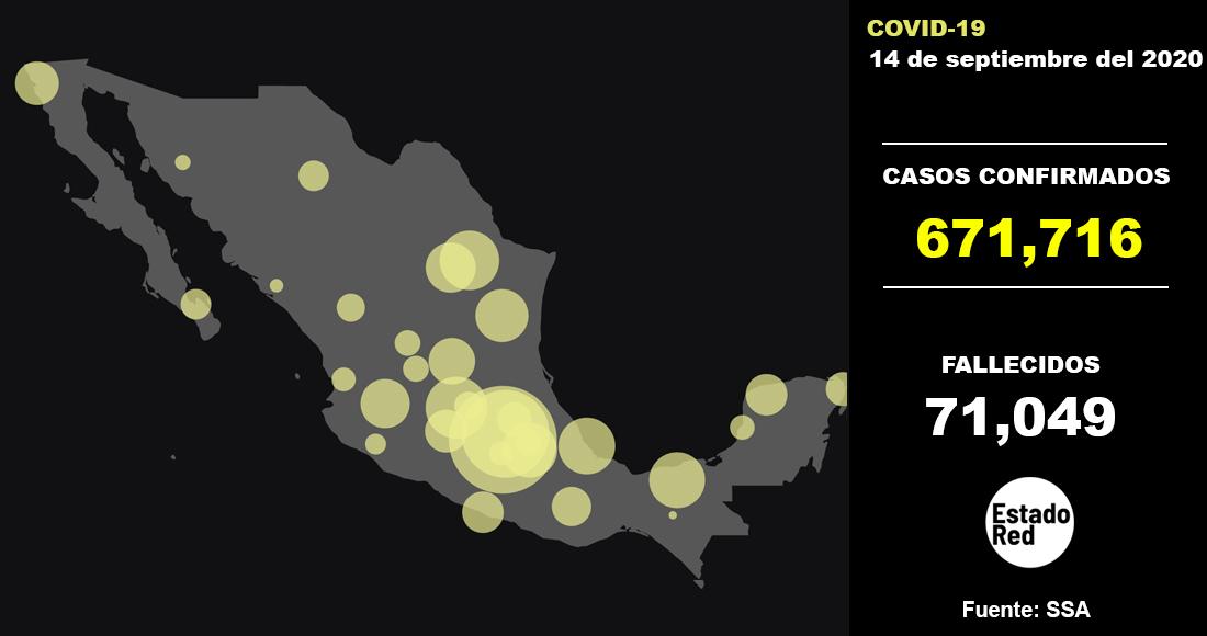 MAPA COVID-19   México acumula 671 mil 716 casos confirmados de COVID-19 y 71 mil 49 defunciones: SSA