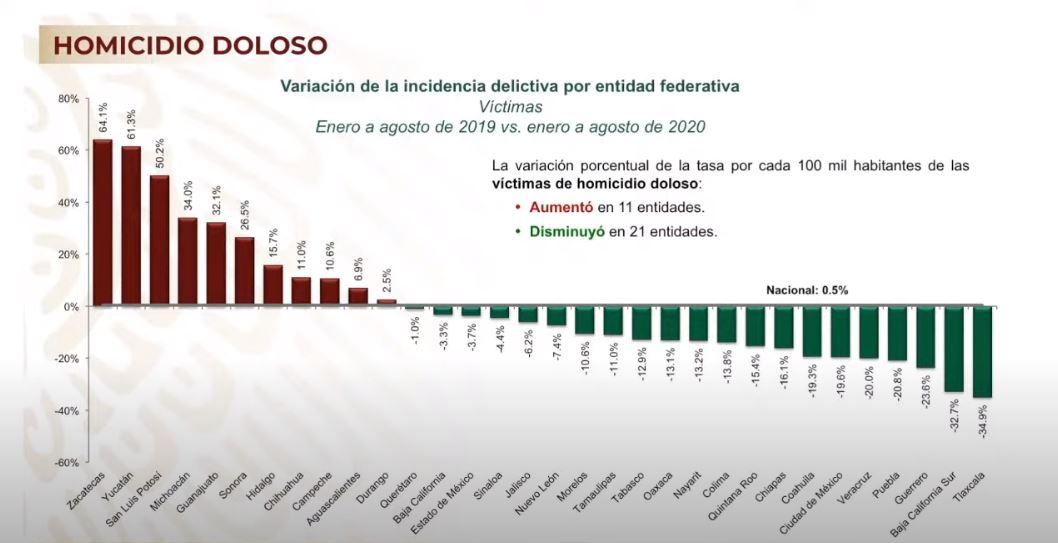 Homicidios dolosos muestran una tendencia a la baja en el mes de agosto, afirma Alfonso Durazo