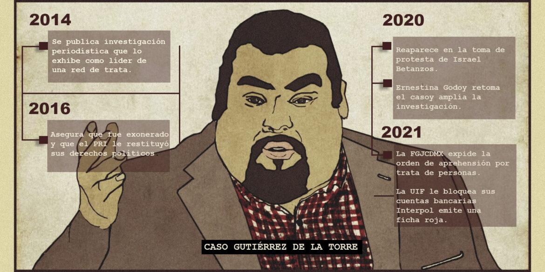 Gutiérrez de la Torre, acusado de trata, sigue prófugo con sus cuentas bloqueadas y ficha de Interpol