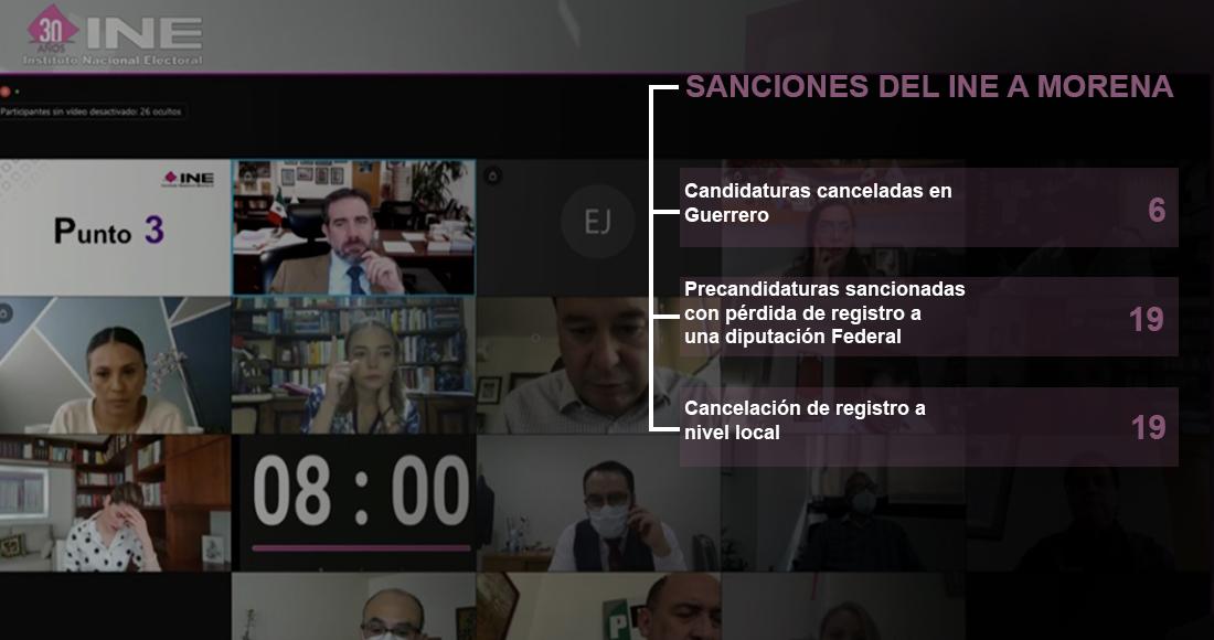 INE baja a casi media centena de candidatos de Morena y le impone multas que rebasan los 10mdp