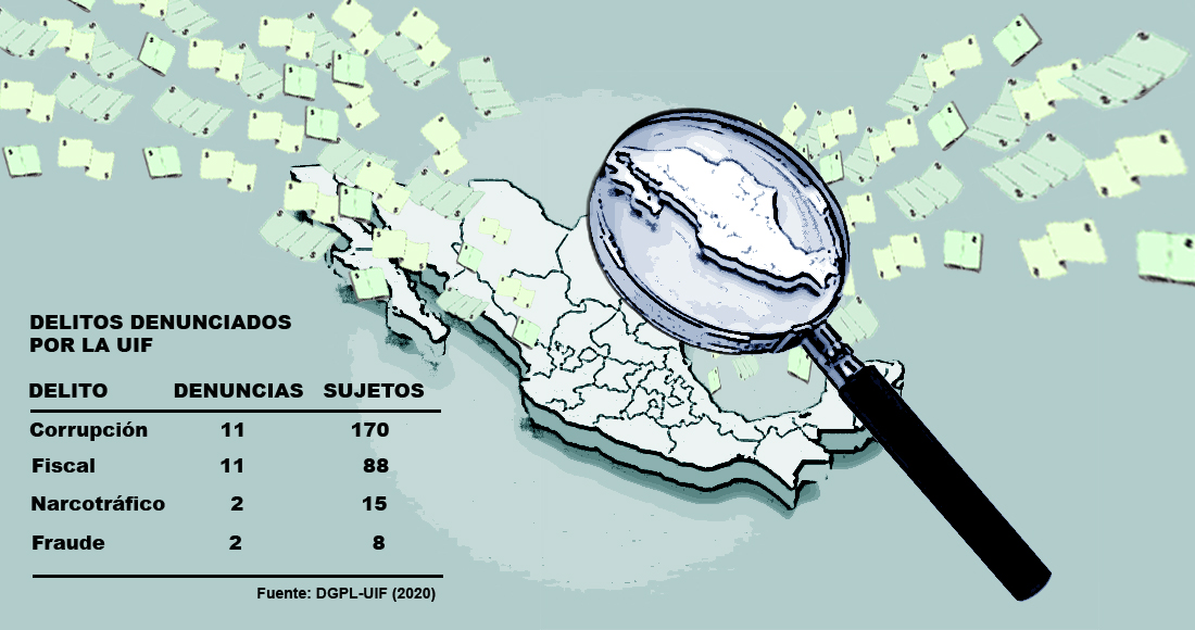 Corrupción, el delito más perseguido por la UIF y con más casos pendientes de relevancia internacional