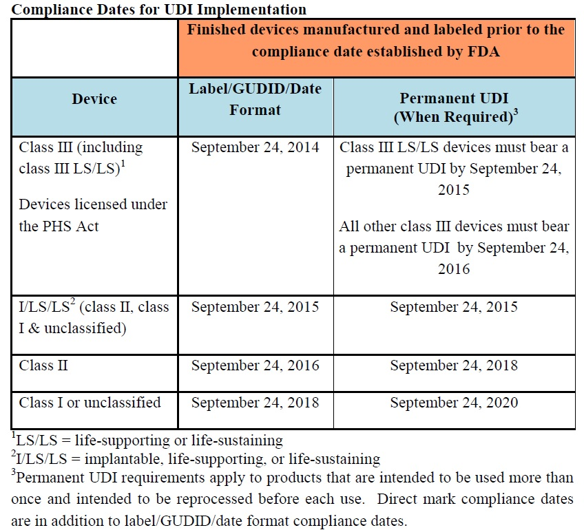UDI Compliance Dates
