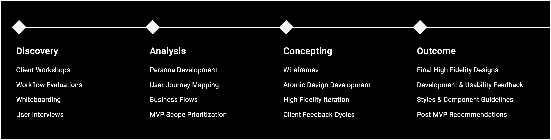 Process Diagram