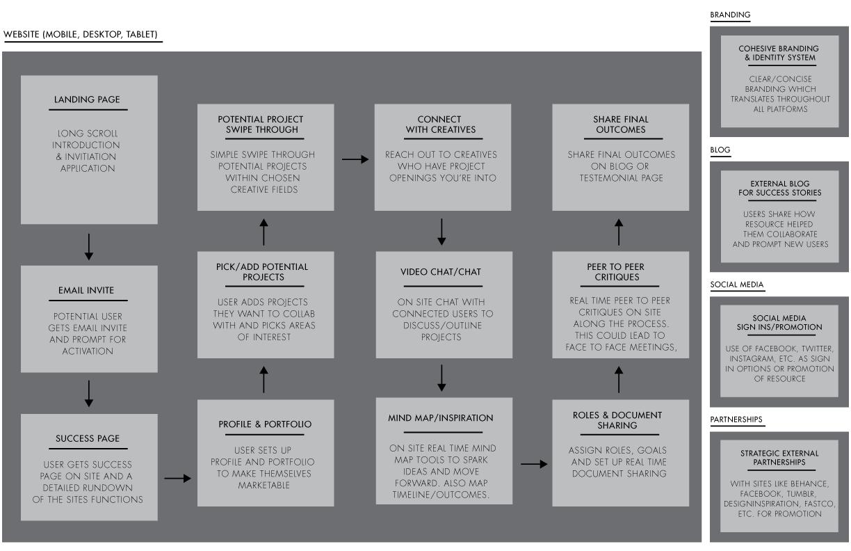 collectivity-processmap-2