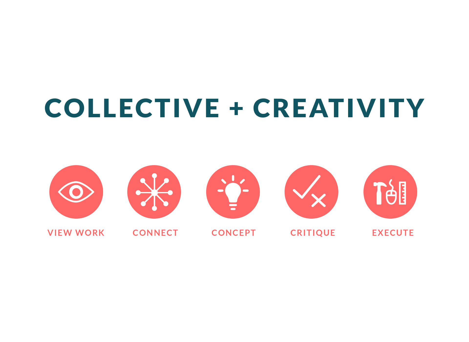 Collectivity, Research & Inspiration, Journey Mapping, Sketching & Wireframing, final solution for Collectivity, Collectivity offers, Thoughts & Learnings