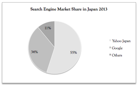 Search Engine Market Share Japan 2013